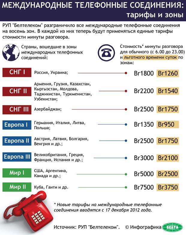 Новые тарифы «Белтелеком» на международные переговоры