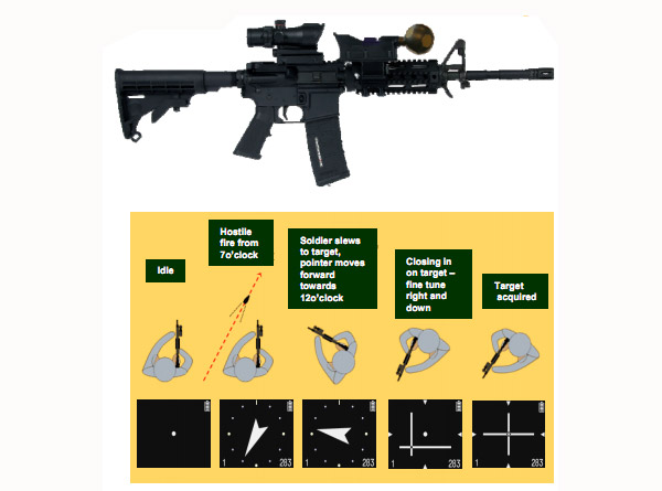 Ultra Electronics Rifle Mouted Gunfire Locator