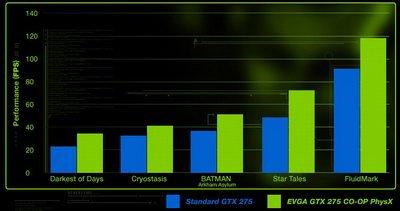 EVGA GTX 275 Co-op PhysX