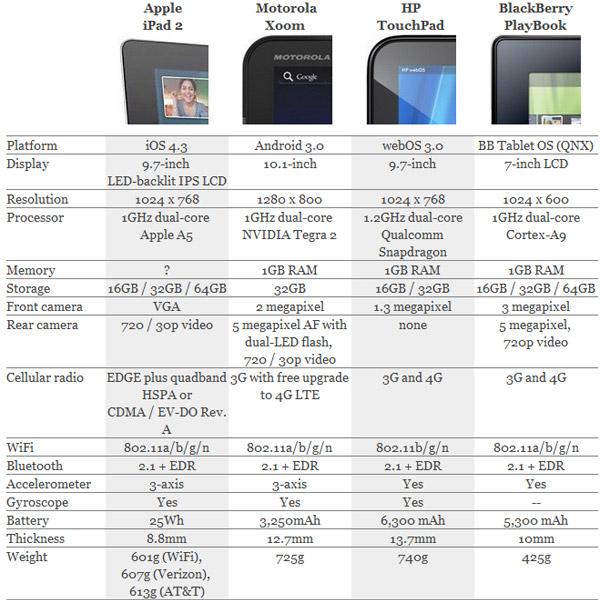 iPad 2 vs Motorola Xoom, HP TouchPad & BlackBerry PlayBook