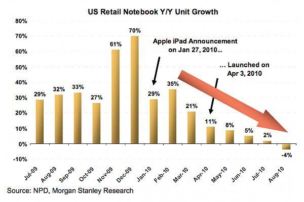 Диаграмма, отражающая рост рынка ноутбуков в США